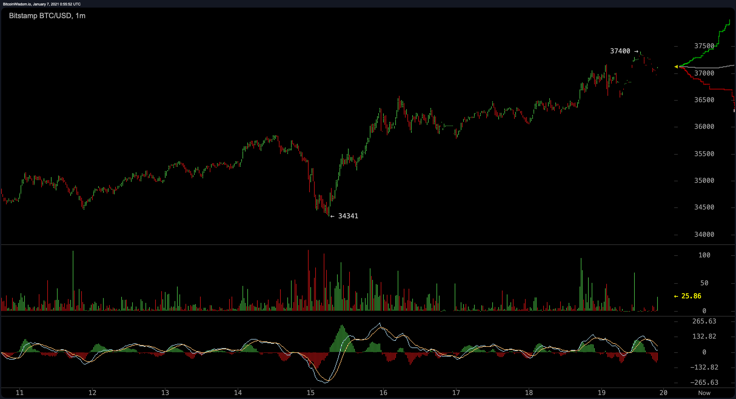 The price of bitcoin touches the region of 37 thousand dollars, and the market capital of cryptocurrencies reaches a trillion dollars